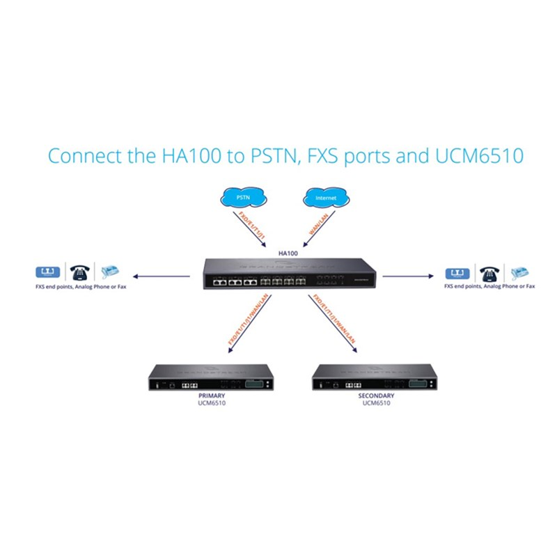 IP PBX HA100 Grandstream High-Availability Controller for UCM6510